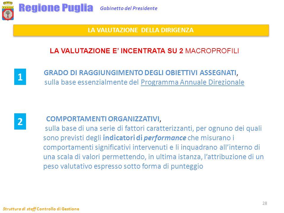 Struttura di staff Controllo di Gestione 28 Gabinetto del Presidente GRADO DI RAGGIUNGIMENTO DEGLI OBIETTIVI ASSEGNATI, sulla base essenzialmente del