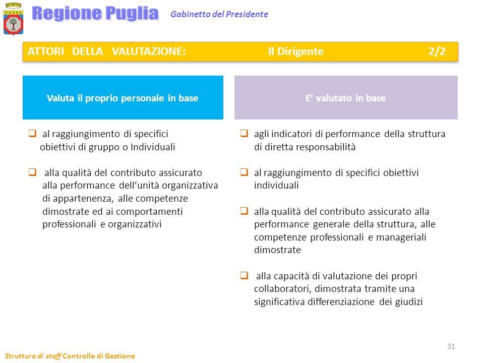Struttura di staff Controllo di Gestione 31 Gabinetto del Presidente al raggiungimento di specifici obiettivi di gruppo o Individuali alla qualità del