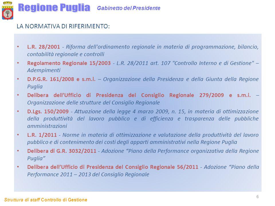 Struttura di staff Controllo di Gestione LA NORMATIVA DI RIFERIMENTO: L.R. 28/2001 - Riforma dell'ordinamento regionale in materia di programmazione,