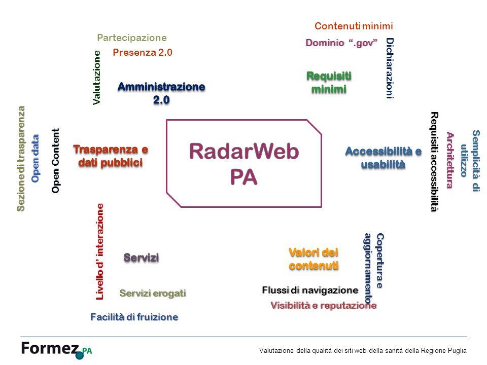 Valutazione della qualità dei siti web della sanità della Regione Puglia Opera rilasciata sotto licenza Creative Commons Attribuzione - Non commerciale - Condividi allo stesso modo 3.0 Italia http://creativecommons.org/licenses/by-nc-sa/3.0/deed.itGrazie.