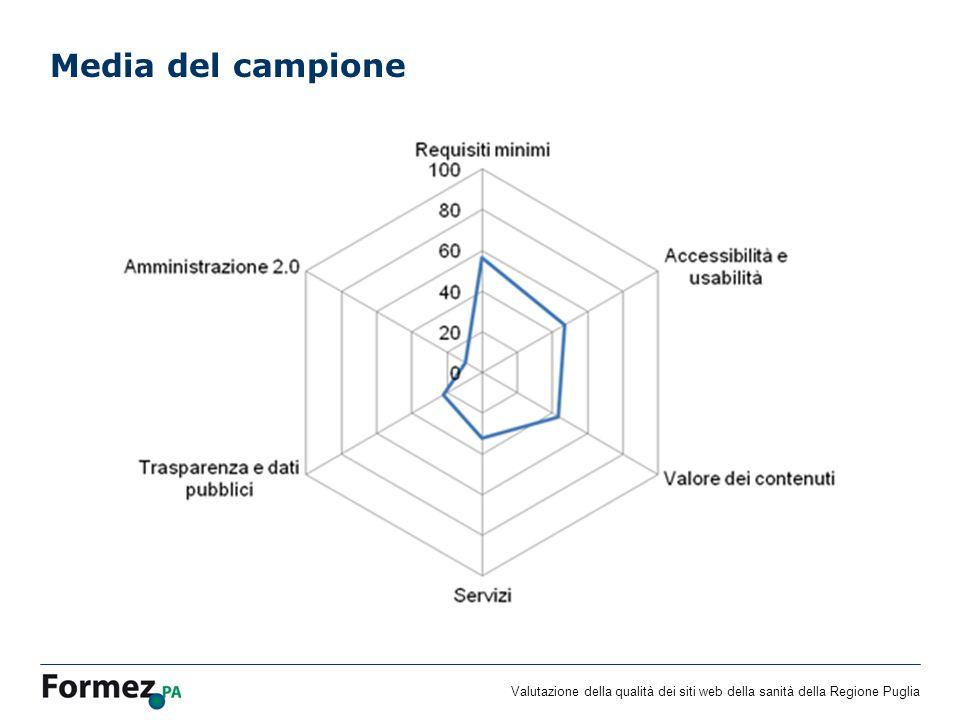 Valutazione della qualità dei siti web della sanità della Regione Puglia Miglior risultato medio