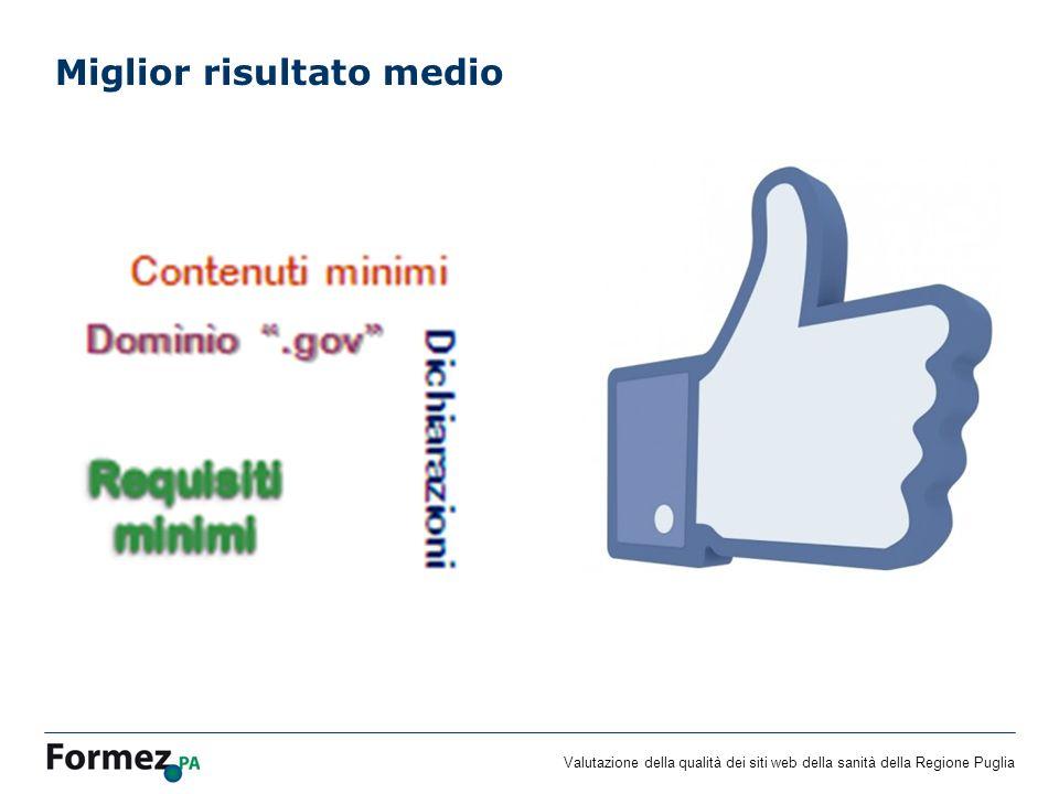 Valutazione della qualità dei siti web della sanità della Regione Puglia Peggior risultato medio