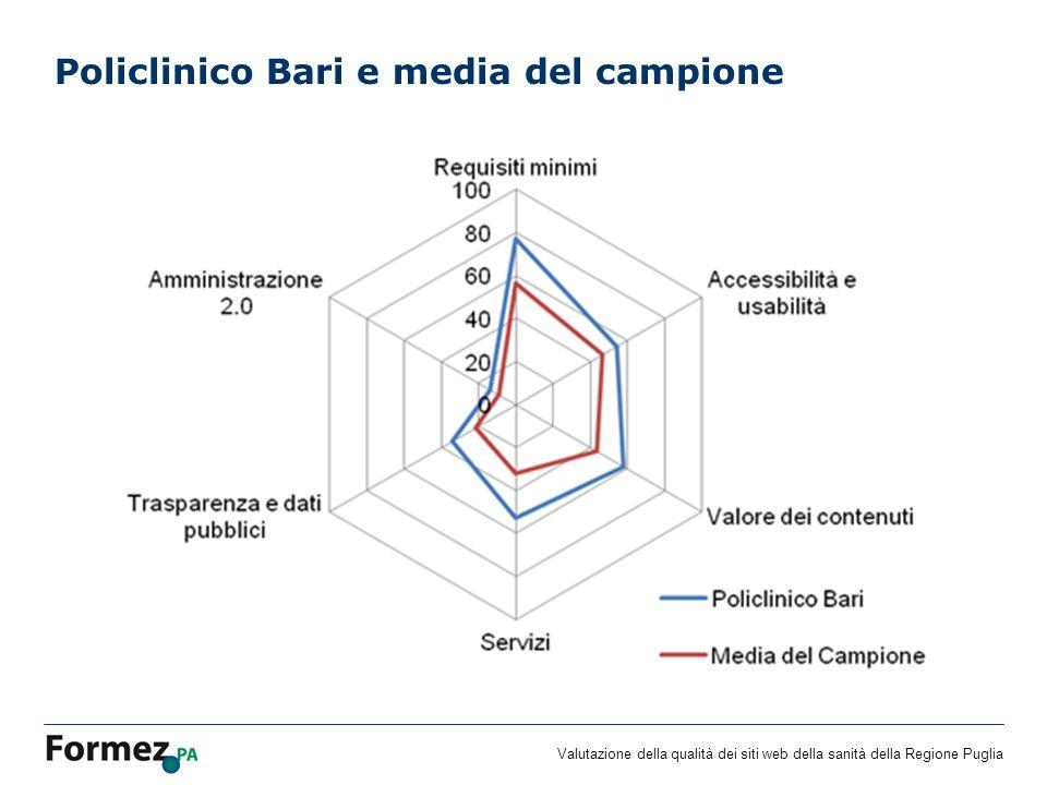 Valutazione della qualità dei siti web della sanità della Regione Puglia Policlinico Bari e media del campione