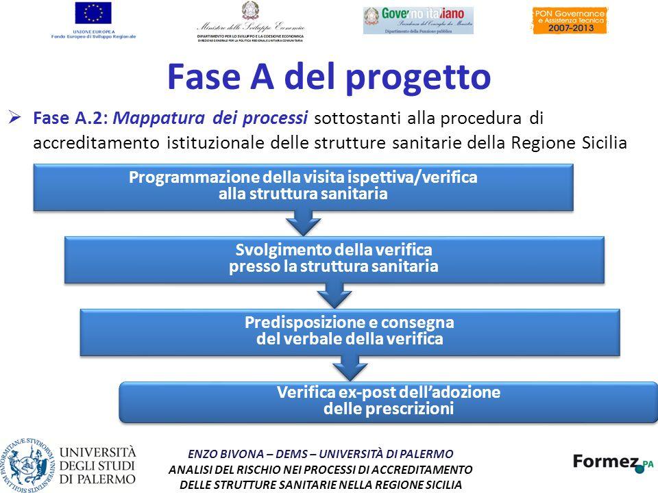 Fase A del progetto Fase A.2: Mappatura dei processi sottostanti alla procedura di accreditamento istituzionale delle strutture sanitarie della Region