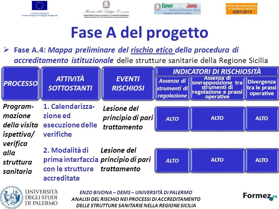 Fase A del progetto Fase A.4: Mappa preliminare del rischio etico della procedura di accreditamento istituzionale delle strutture sanitarie della Regi