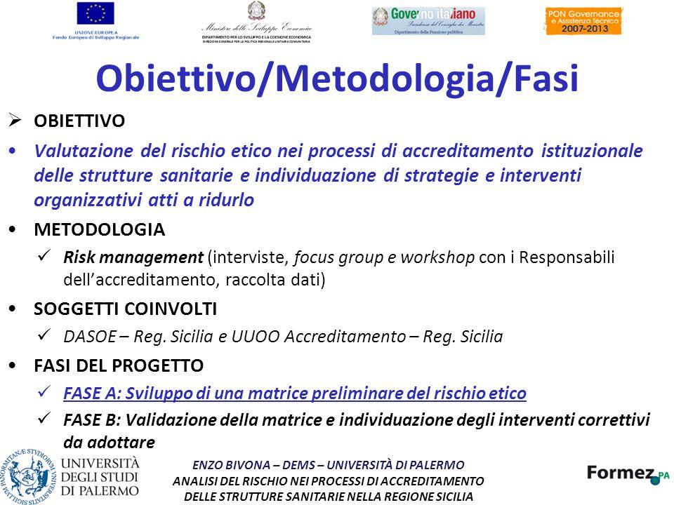 Obiettivo/Metodologia/Fasi OBIETTIVO Valutazione del rischio etico nei processi di accreditamento istituzionale delle strutture sanitarie e individuaz