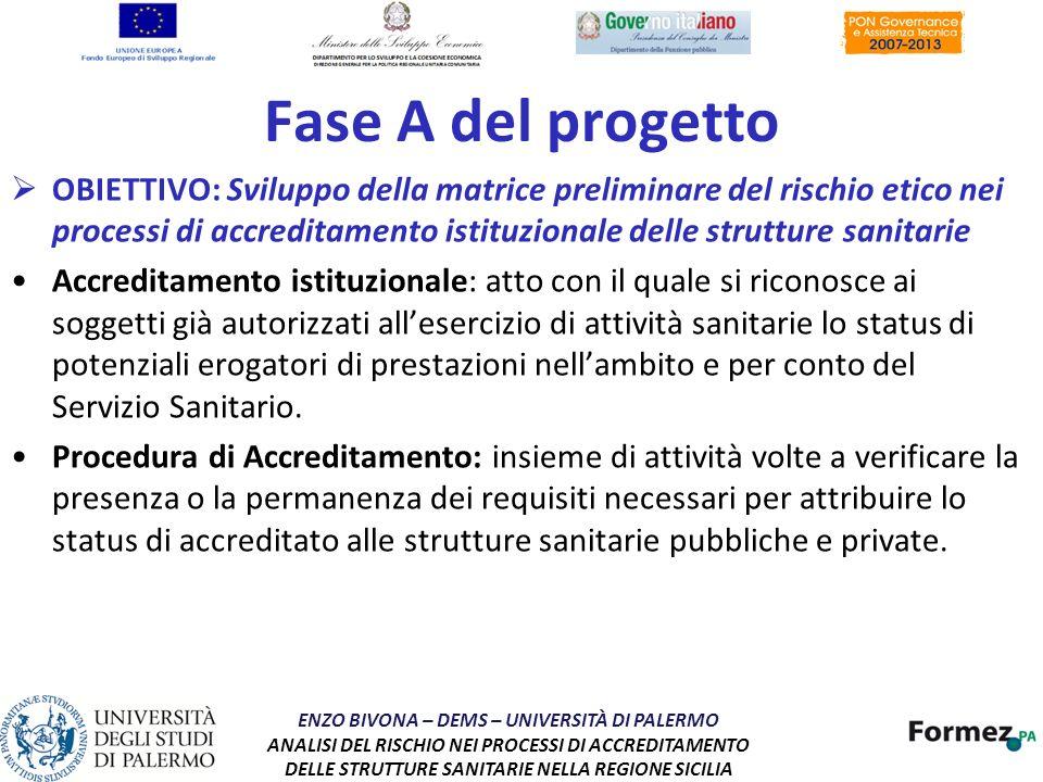Fase A del progetto OBIETTIVO: Sviluppo della matrice preliminare del rischio etico nei processi di accreditamento istituzionale delle strutture sanit