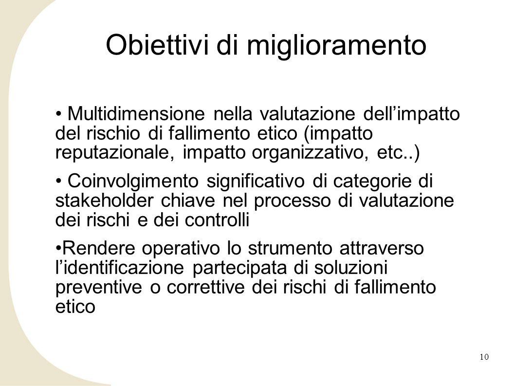 Obiettivi di miglioramento Multidimensione nella valutazione dellimpatto del rischio di fallimento etico (impatto reputazionale, impatto organizzativo