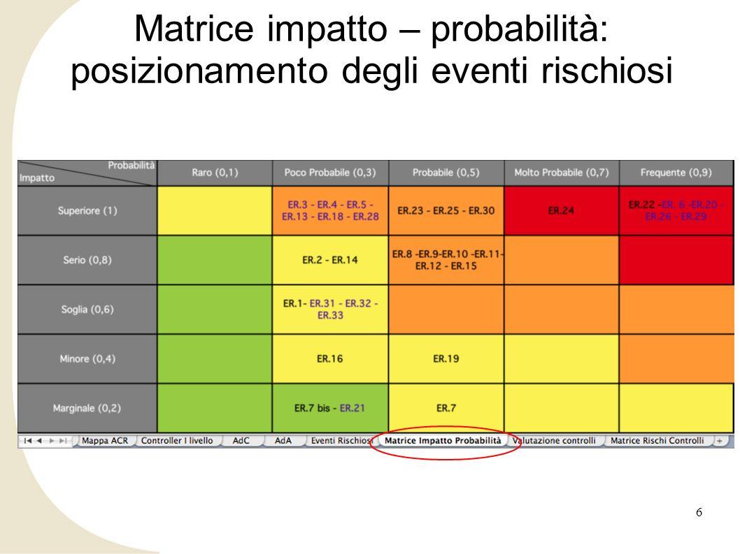Matrice impatto – probabilità: posizionamento degli eventi rischiosi 6