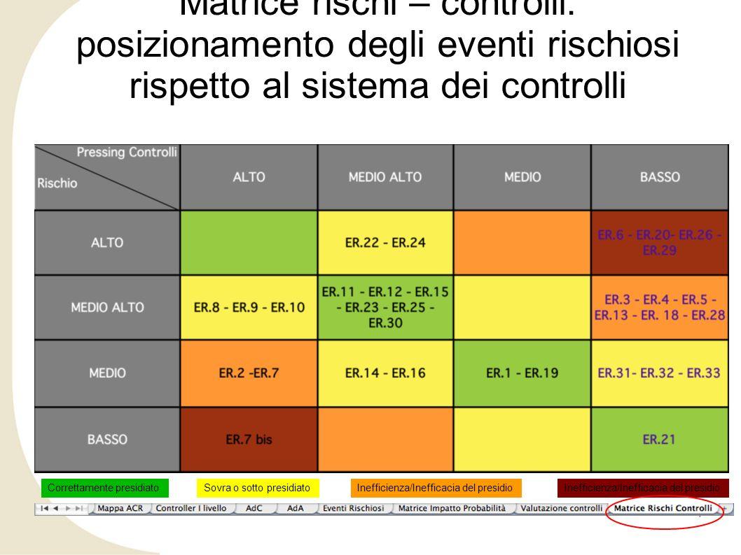 Matrice rischi – controlli: posizionamento degli eventi rischiosi rispetto al sistema dei controlli 7 Correttamente presidiatoSovra o sotto presidiato