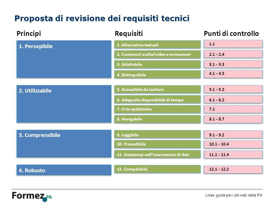 Linee guida per i siti web della PA /100 Proposta di revisione dei requisiti tecnici 1.