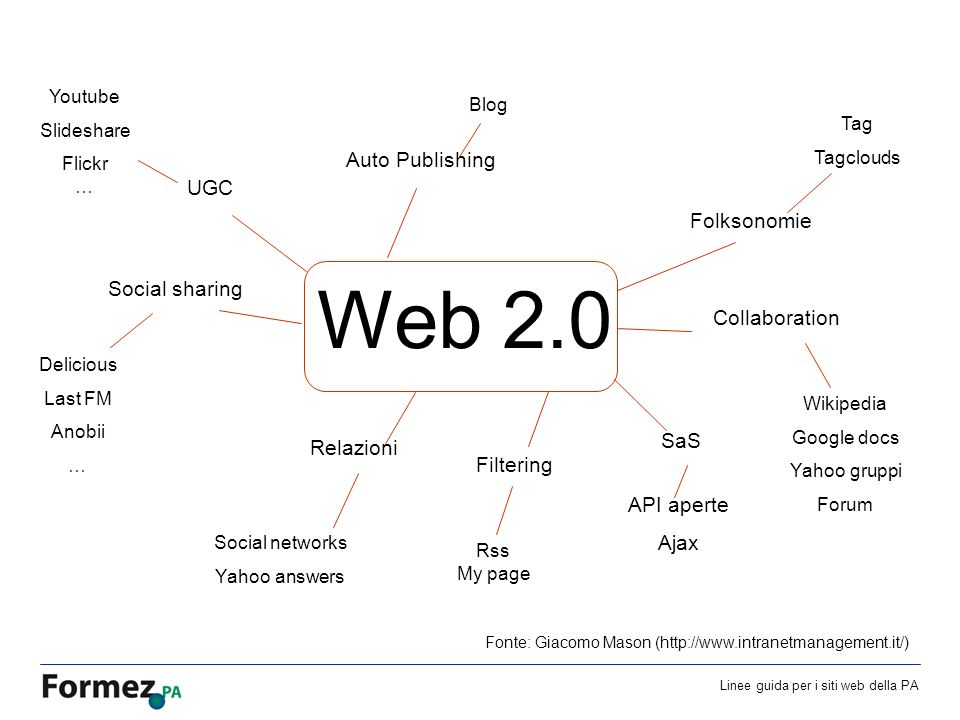 Linee guida per i siti web della PA /100 Web 2.0 UGC Folksonomie Filtering SaS Relazioni Auto Publishing Collaboration Social sharing Youtube Slideshare Flickr … Tag Tagclouds Rss My page API aperte Ajax Social networks Yahoo answers Blog Wikipedia Google docs Yahoo gruppi Forum Delicious Last FM Anobii … Fonte: Giacomo Mason (http://www.intranetmanagement.it/)