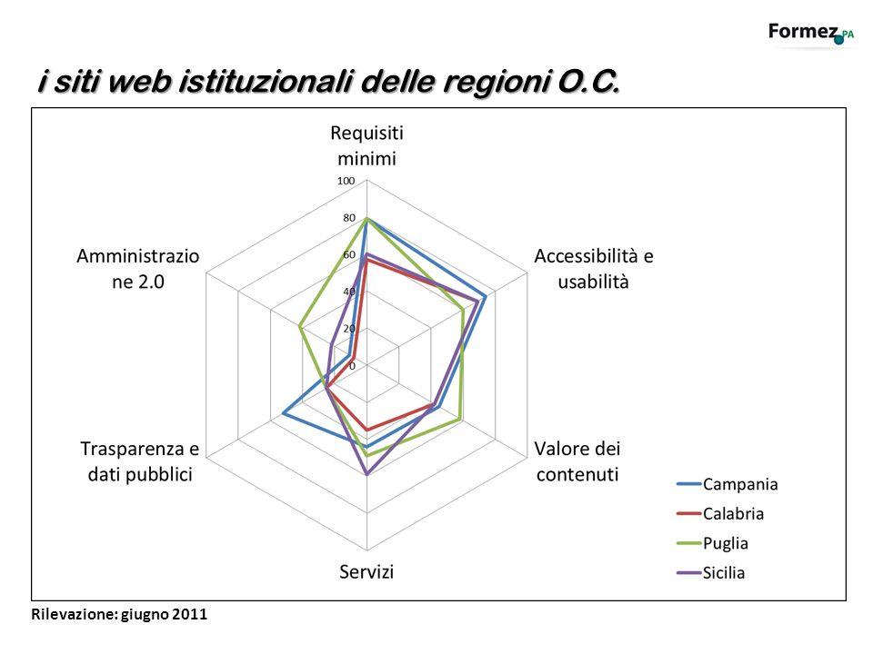 i siti web istituzionali delle regioni O.C. Rilevazione: giugno 2011