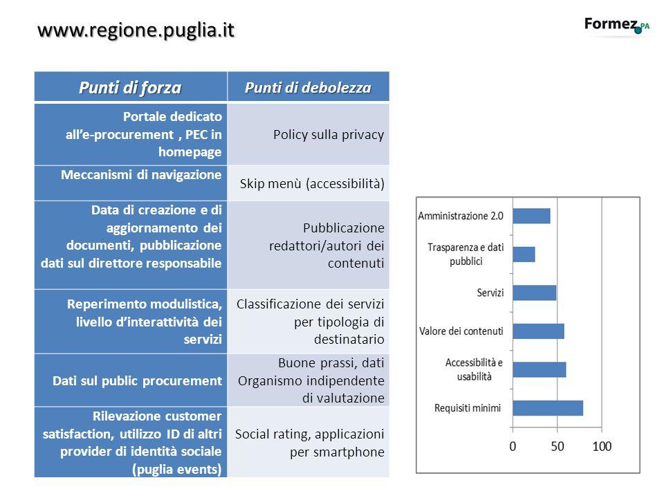 www.regione.puglia.it Punti di forza Punti di debolezza Portale dedicato alle-procurement, PEC in homepage Policy sulla privacy Meccanismi di navigazi