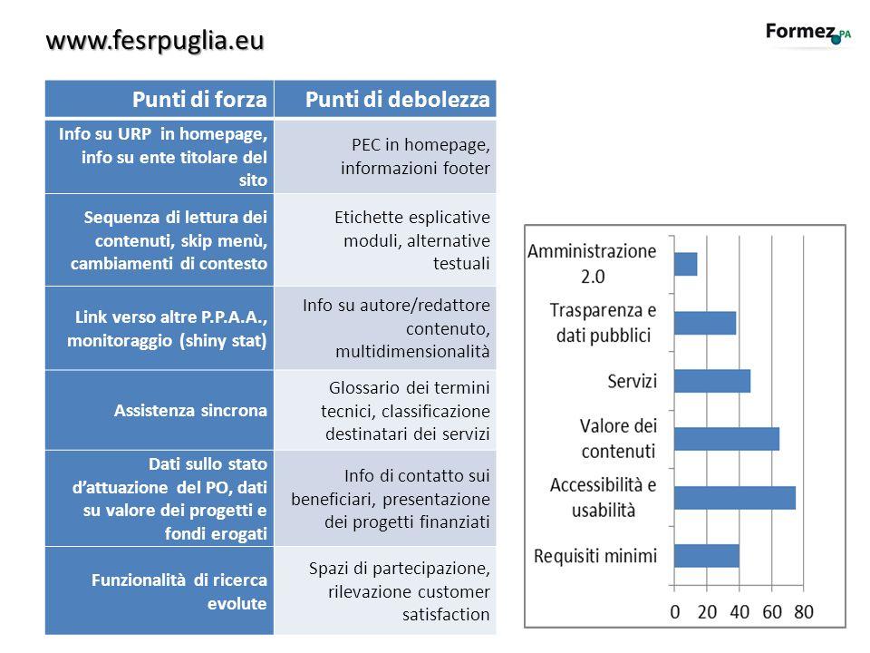 www.fesrpuglia.eu Punti di forzaPunti di debolezza Info su URP in homepage, info su ente titolare del sito PEC in homepage, informazioni footer Sequen