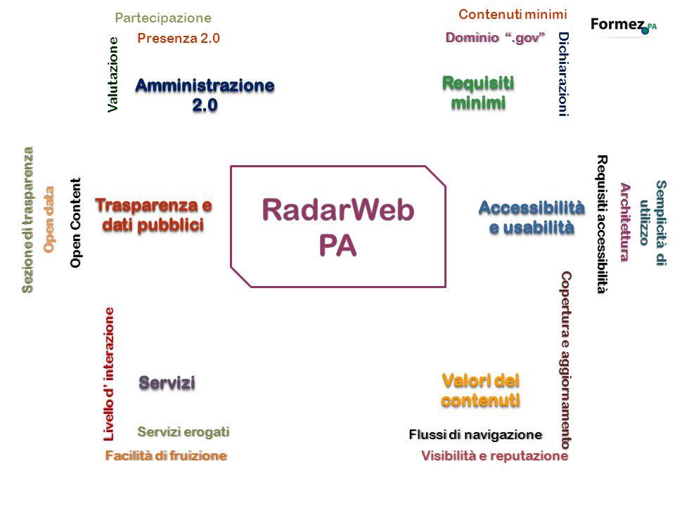 Presenza 2.0 Partecipazione Valutazione Sezione di trasparenza Open ContentOpen Content Open dataOpen data Facilità di fruizioneFacilità di fruizione