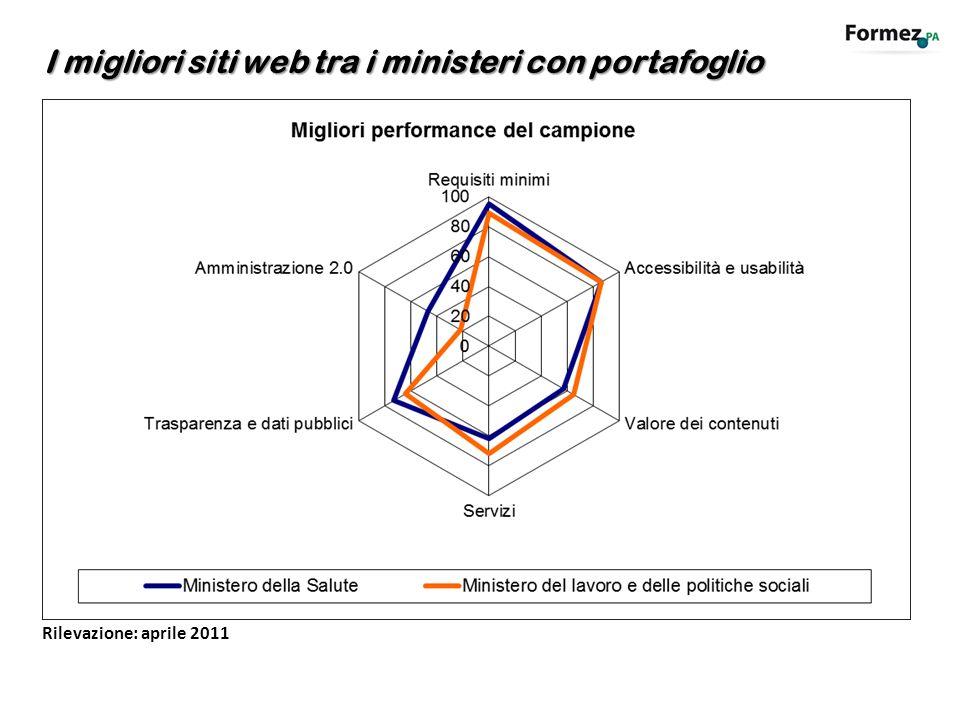 Homepage, www.fesrpuglia.eu