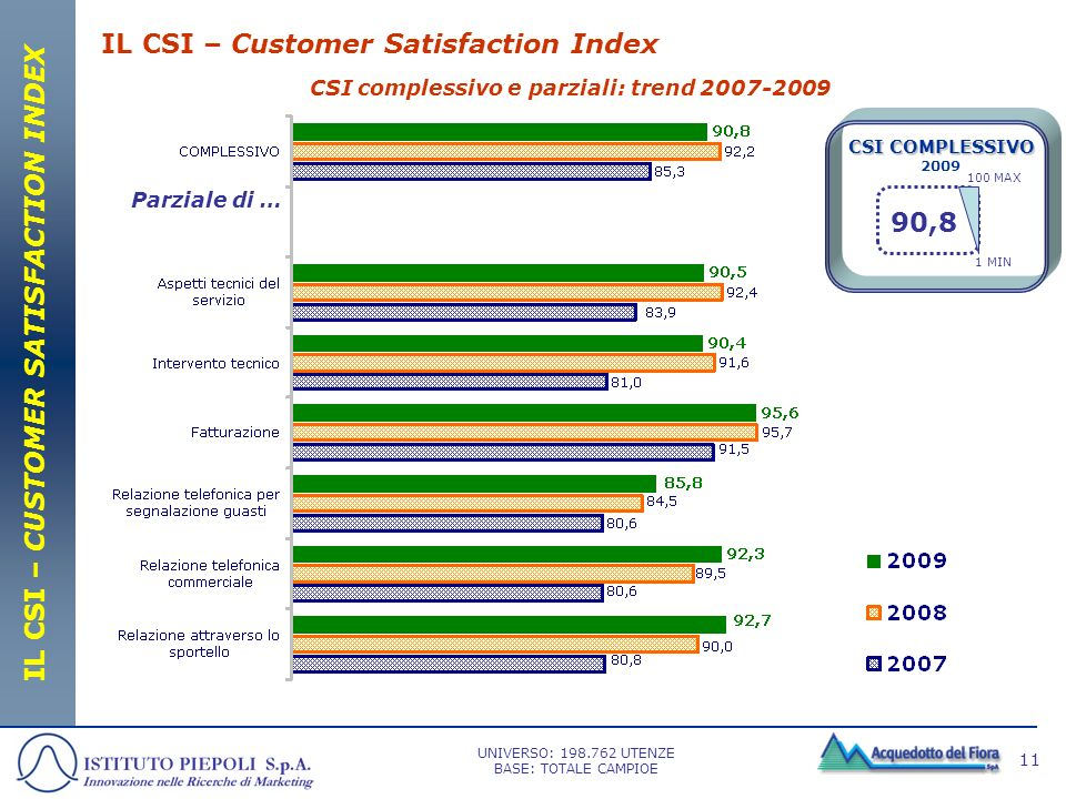 11 IL CSI – Customer Satisfaction Index CSI complessivo e parziali: trend 2007-2009 IL CSI – CUSTOMER SATISFACTION INDEX Parziale di … 100 MAX 1 MIN C