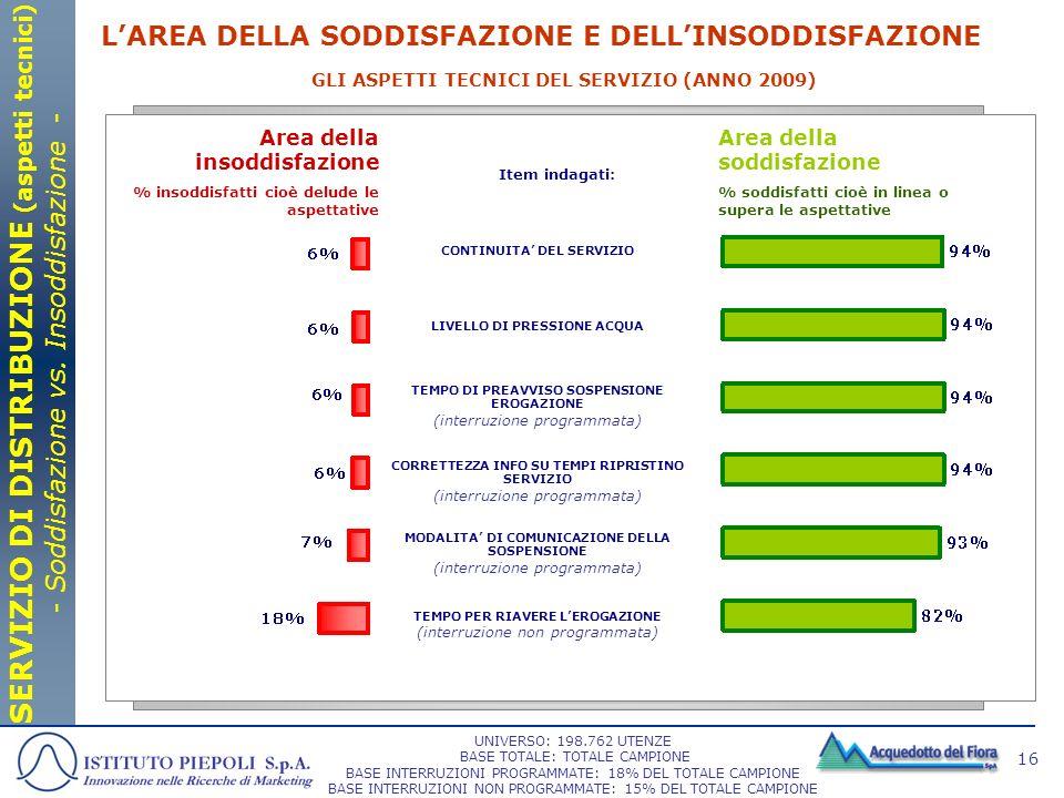 16 GLI ASPETTI TECNICI DEL SERVIZIO (ANNO 2009) Area della soddisfazione % soddisfatti cioè in linea o supera le aspettative Area della insoddisfazion