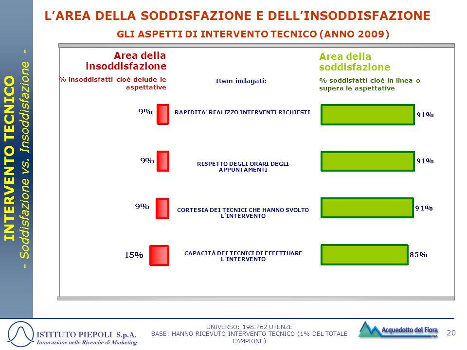 20 GLI ASPETTI DI INTERVENTO TECNICO (ANNO 2009) Area della soddisfazione % soddisfatti cioè in linea o supera le aspettative Area della insoddisfazio