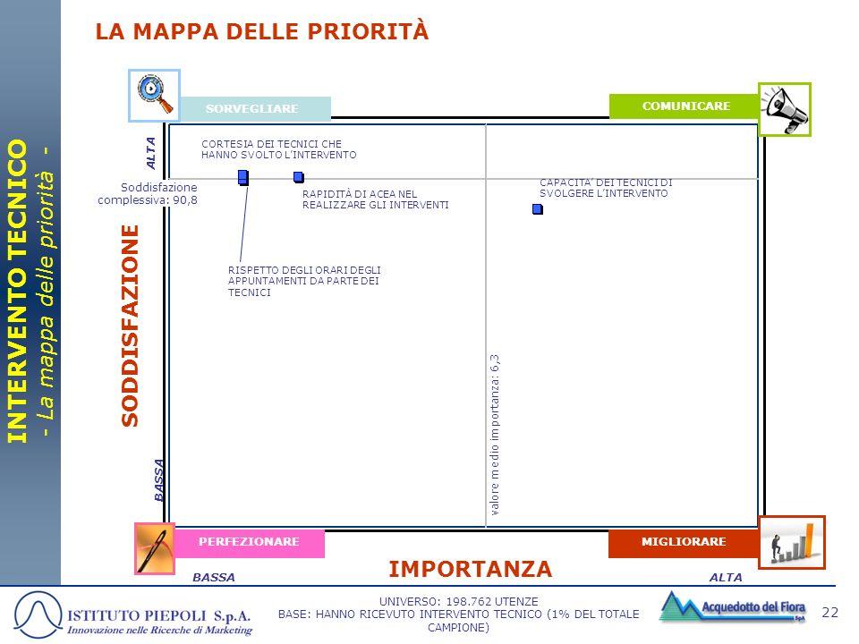 22 SORVEGLIARE COMUNICARE MIGLIORAREPERFEZIONARE IMPORTANZA SODDISFAZIONE ALTABASSA LA MAPPA DELLE PRIORITÀ INTERVENTO TECNICO - La mappa delle priori