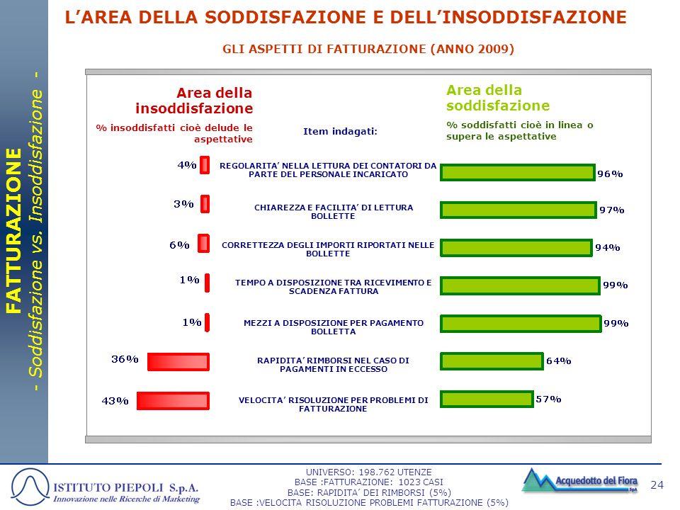 24 GLI ASPETTI DI FATTURAZIONE (ANNO 2009) Area della soddisfazione % soddisfatti cioè in linea o supera le aspettative Area della insoddisfazione % i