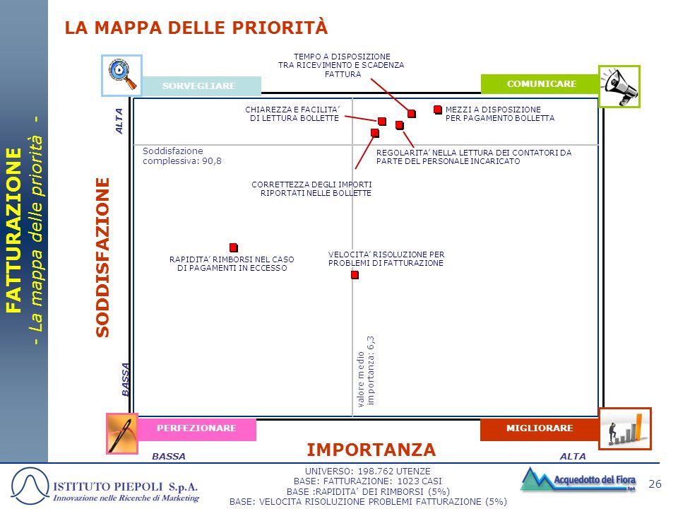 26 SORVEGLIARE COMUNICARE MIGLIORAREPERFEZIONARE IMPORTANZA SODDISFAZIONE ALTABASSA LA MAPPA DELLE PRIORITÀ FATTURAZIONE - La mappa delle priorità - C