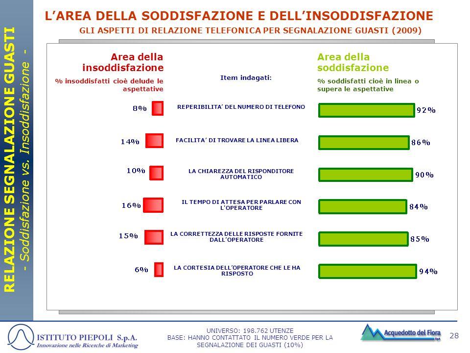 28 GLI ASPETTI DI RELAZIONE TELEFONICA PER SEGNALAZIONE GUASTI (2009) Area della soddisfazione % soddisfatti cioè in linea o supera le aspettative Are
