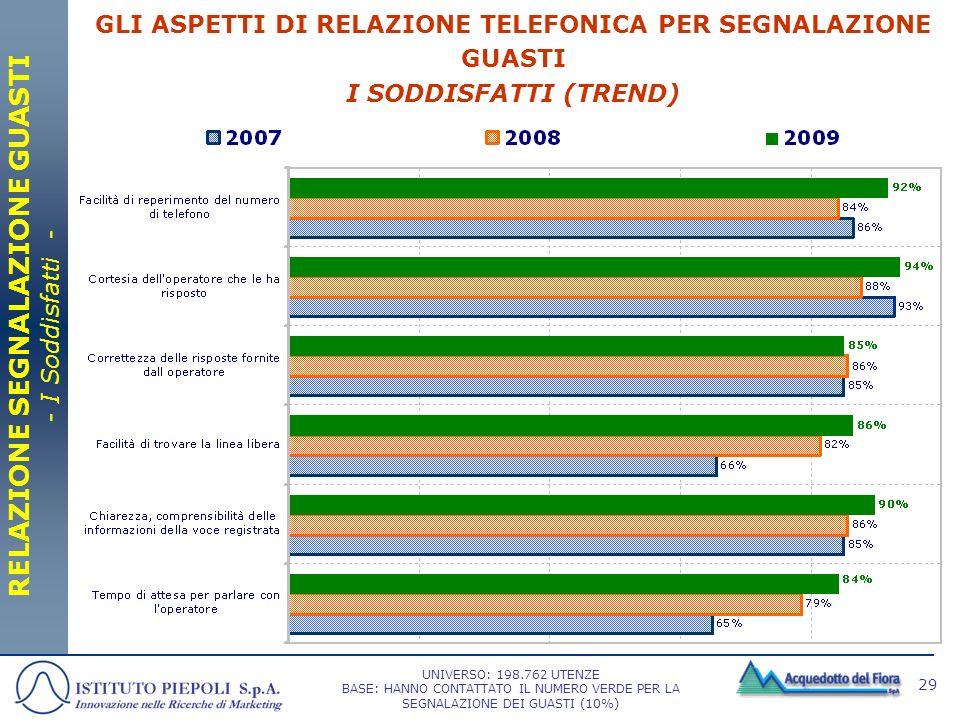 29 GLI ASPETTI DI RELAZIONE TELEFONICA PER SEGNALAZIONE GUASTI I SODDISFATTI (TREND) RELAZIONE SEGNALAZIONE GUASTI - I Soddisfatti - UNIVERSO: 198.762