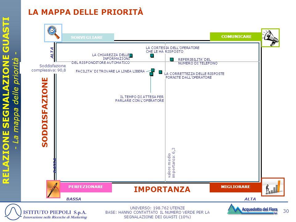 30 SORVEGLIARE COMUNICARE MIGLIORAREPERFEZIONARE IMPORTANZA SODDISFAZIONE ALTABASSA LA MAPPA DELLE PRIORITÀ RELAZIONE SEGNALAZIONE GUASTI - La mappa d