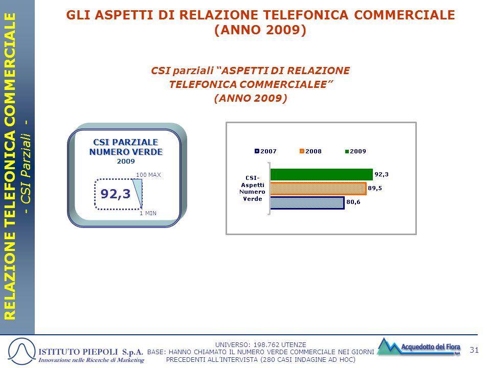 31 CSI parziali ASPETTI DI RELAZIONE TELEFONICA COMMERCIALEE (ANNO 2009) GLI ASPETTI DI RELAZIONE TELEFONICA COMMERCIALE (ANNO 2009) RELAZIONE TELEFON