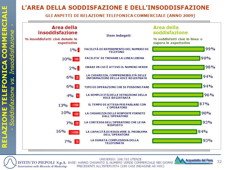 32 GLI ASPETTI DI RELAZIONE TELEFONICA COMMERCIALE (ANNO 2009) Area della soddisfazione % soddisfatti cioè in linea o supera le aspettative Area della
