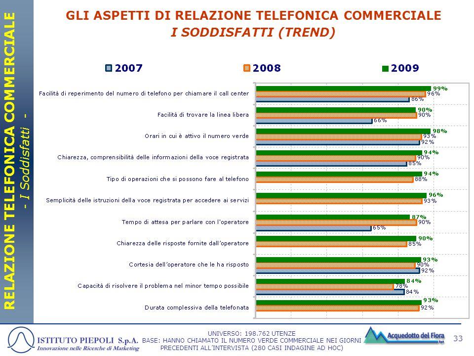 33 GLI ASPETTI DI RELAZIONE TELEFONICA COMMERCIALE I SODDISFATTI (TREND) RELAZIONE TELEFONICA COMMERCIALE - I Soddisfatti - UNIVERSO: 198.762 UTENZE B