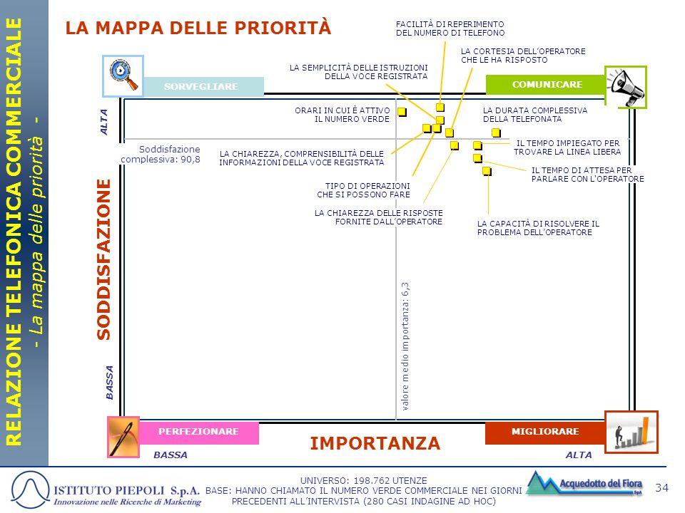 34 SORVEGLIARE COMUNICARE MIGLIORAREPERFEZIONARE IMPORTANZA SODDISFAZIONE ALTABASSA LA MAPPA DELLE PRIORITÀ RELAZIONE TELEFONICA COMMERCIALE - La mapp