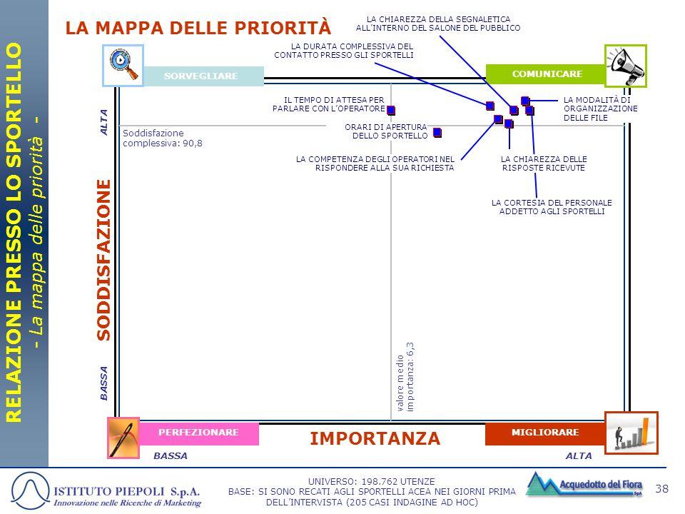 38 SORVEGLIARE COMUNICARE MIGLIORAREPERFEZIONARE IMPORTANZA SODDISFAZIONE ALTABASSA LA MAPPA DELLE PRIORITÀ RELAZIONE PRESSO LO SPORTELLO - La mappa d