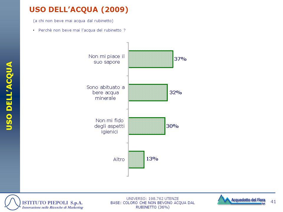 41 USO DELLACQUA (2009) (a chi non beve mai acqua dal rubinetto) Perchè non beve mai lacqua del rubinetto ? UNIVERSO: 198.762 UTENZE BASE: COLORO CHE