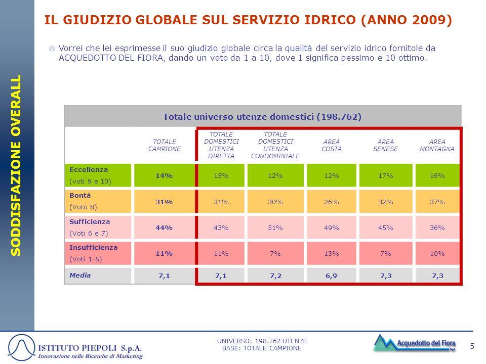 5 IL GIUDIZIO GLOBALE SUL SERVIZIO IDRICO (ANNO 2009) Vorrei che lei esprimesse il suo giudizio globale circa la qualità del servizio idrico fornitole