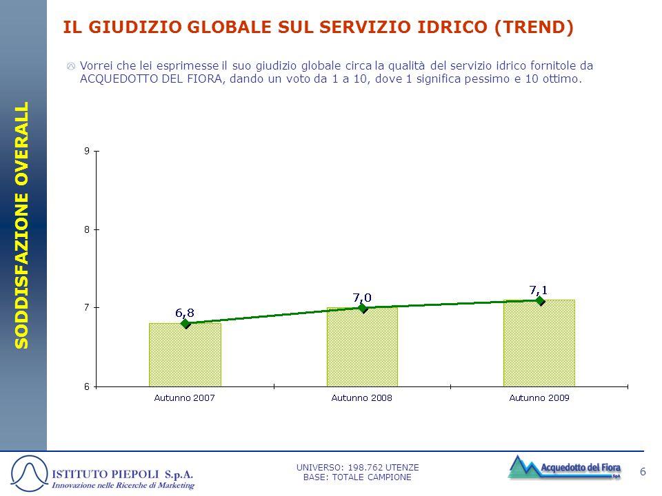 6 IL GIUDIZIO GLOBALE SUL SERVIZIO IDRICO (TREND) SODDISFAZIONE OVERALL Vorrei che lei esprimesse il suo giudizio globale circa la qualità del servizi