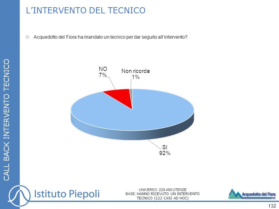 132 CALL BACK INTERVENTO TECNICO LINTERVENTO DEL TECNICO Acquedotto del Fiora ha mandato un tecnico per dar seguito allintervento? UNIVERSO: 229.490 U