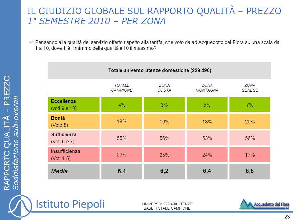 IL GIUDIZIO GLOBALE SUL RAPPORTO QUALITÀ – PREZZO 1° SEMESTRE 2010 – PER ZONA Pensando alla qualità del servizio offerto rispetto alla tariffa, che vo
