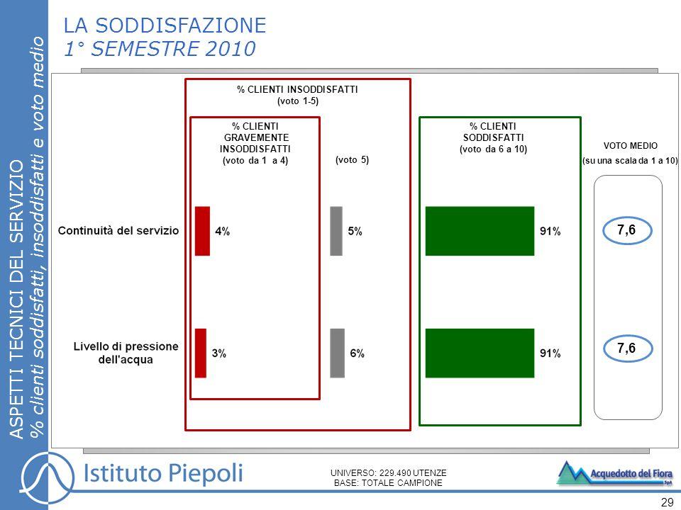 % CLIENTI SODDISFATTI (voto da 6 a 10) VOTO MEDIO (su una scala da 1 a 10) LA SODDISFAZIONE 1° SEMESTRE 2010 ASPETTI TECNICI DEL SERVIZIO % clienti so