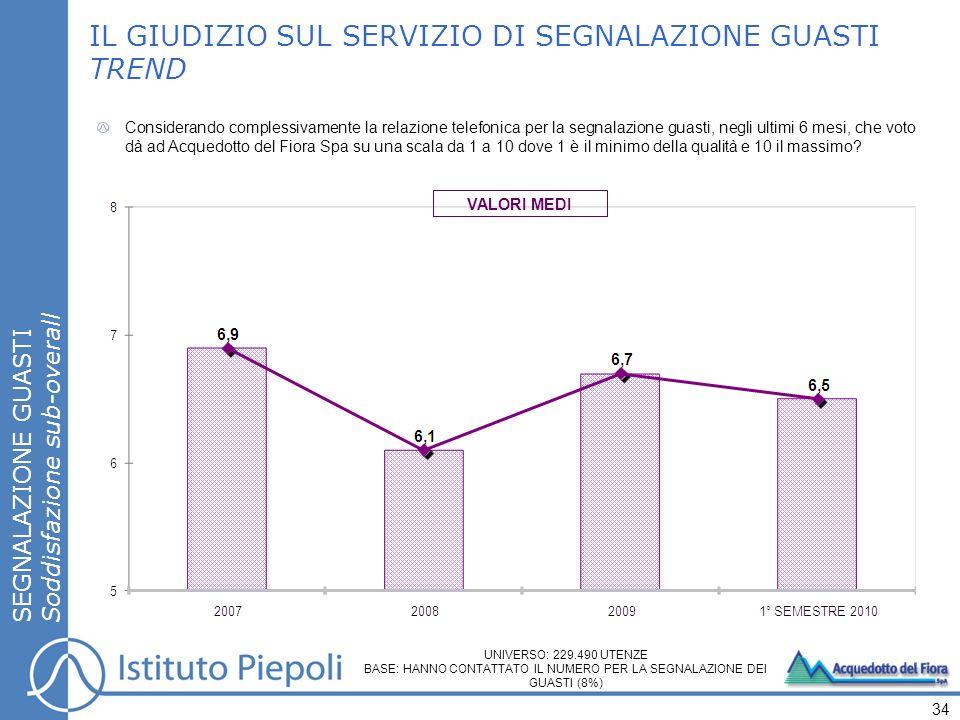 SEGNALAZIONE GUASTI Soddisfazione sub-overall IL GIUDIZIO SUL SERVIZIO DI SEGNALAZIONE GUASTI TREND Considerando complessivamente la relazione telefon