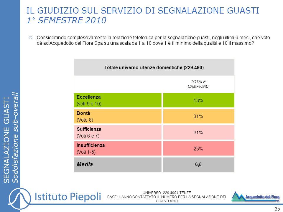SEGNALAZIONE GUASTI Soddisfazione sub-overall IL GIUDIZIO SUL SERVIZIO DI SEGNALAZIONE GUASTI 1° SEMESTRE 2010 35 Totale universo utenze domestiche (2