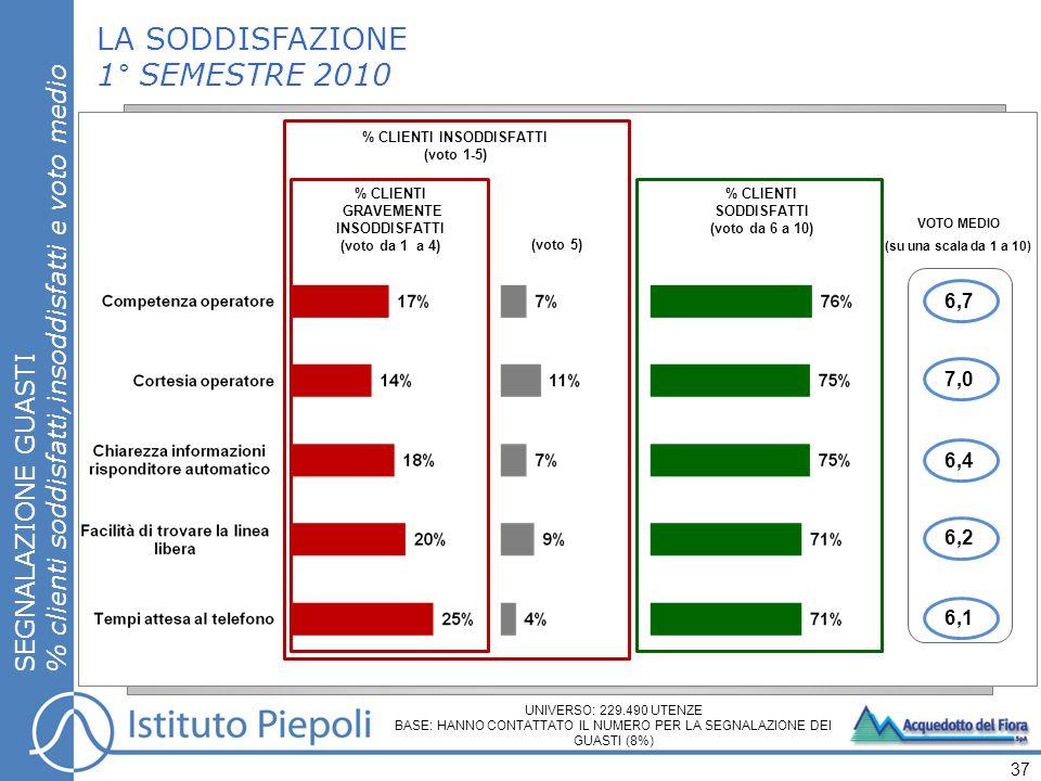 LA SODDISFAZIONE 1° SEMESTRE 2010 SEGNALAZIONE GUASTI % clienti soddisfatti,insoddisfatti e voto medio 37 UNIVERSO: 229.490 UTENZE BASE: HANNO CONTATT