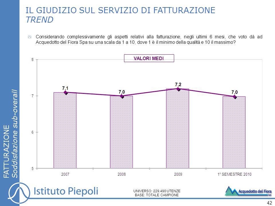 FATTURAZIONE Soddisfazione sub-overall IL GIUDIZIO SUL SERVIZIO DI FATTURAZIONE TREND Considerando complessivamente gli aspetti relativi alla fatturaz
