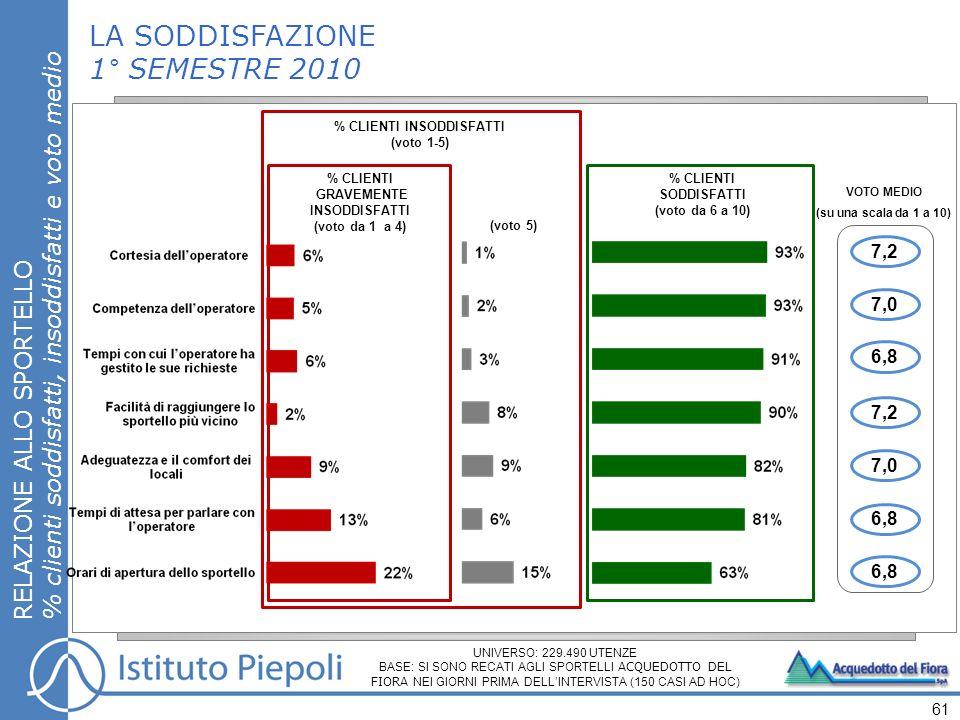 LA SODDISFAZIONE 1° SEMESTRE 2010 RELAZIONE ALLO SPORTELLO % clienti soddisfatti, insoddisfatti e voto medio 61 UNIVERSO: 229.490 UTENZE BASE: SI SONO