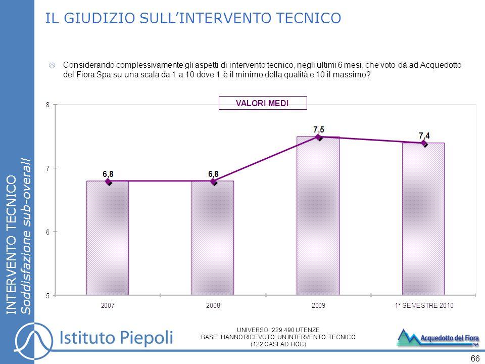 INTERVENTO TECNICO Soddisfazione sub-overall IL GIUDIZIO SULLINTERVENTO TECNICO Considerando complessivamente gli aspetti di intervento tecnico, negli