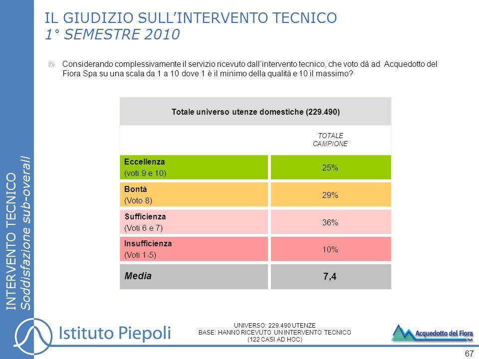 INTERVENTO TECNICO Soddisfazione sub-overall 67 IL GIUDIZIO SULLINTERVENTO TECNICO 1° SEMESTRE 2010 Considerando complessivamente il servizio ricevuto