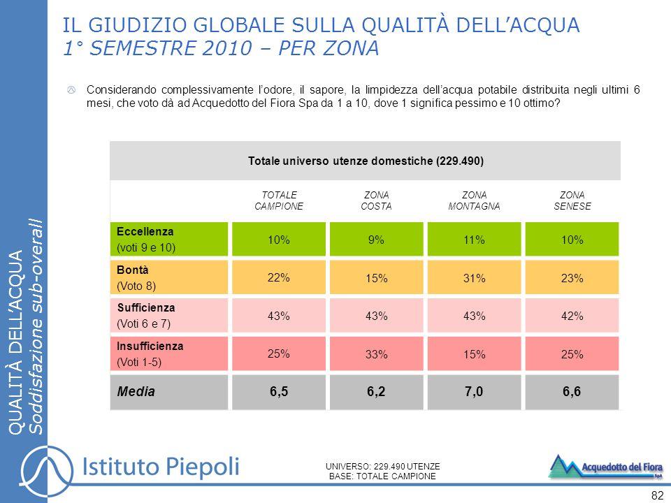 IL GIUDIZIO GLOBALE SULLA QUALITÀ DELLACQUA 1° SEMESTRE 2010 – PER ZONA QUALITÀ DELLACQUA Soddisfazione sub-overall 82 Considerando complessivamente l
