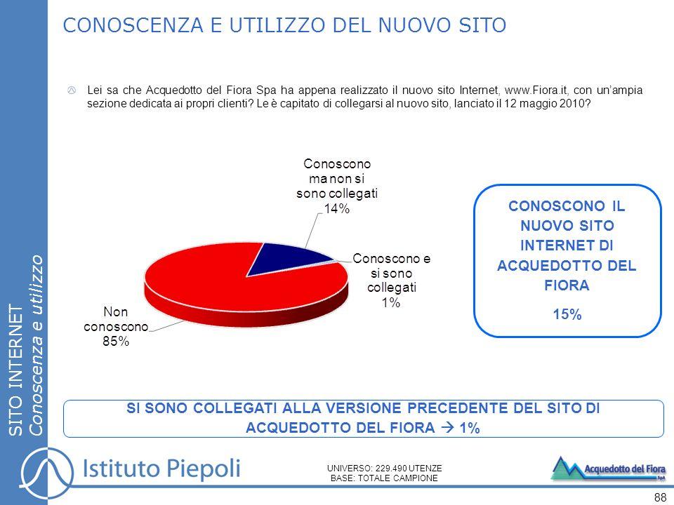 SITO INTERNET Conoscenza e utilizzo CONOSCENZA E UTILIZZO DEL NUOVO SITO CONOSCONO IL NUOVO SITO INTERNET DI ACQUEDOTTO DEL FIORA 15% 88 UNIVERSO: 229